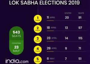 Lok Sabha Elections 2019: Polling Begins April 11, Check Here Facts And Figures