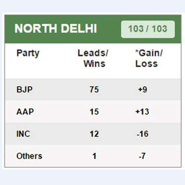 Trends of BJP  Congress and AAP in MCD election result 2017